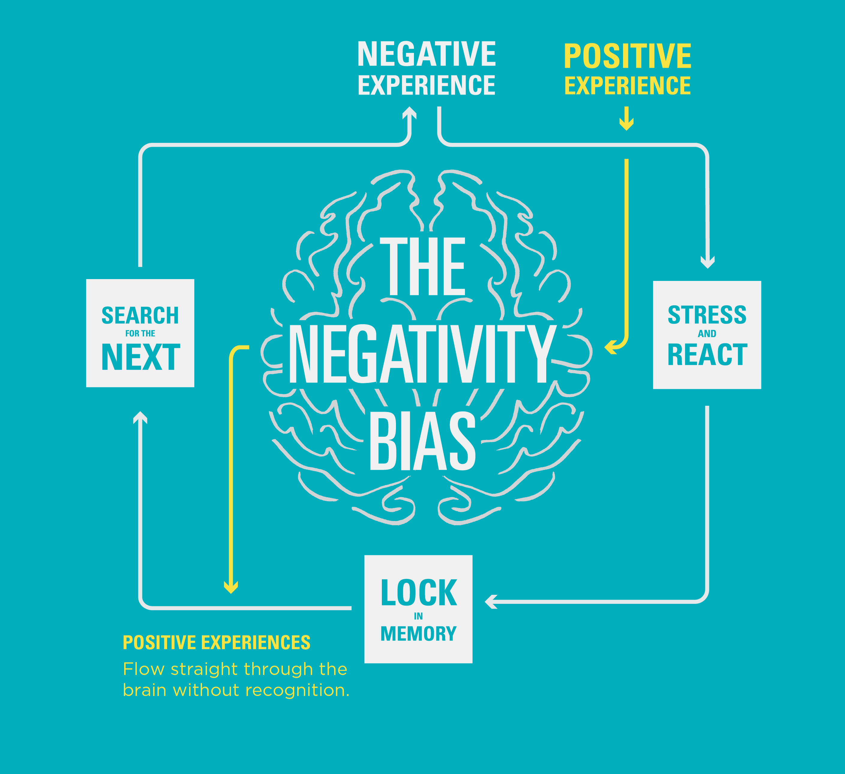 The Positivity Bias Are We Hardwired For Unhappiness